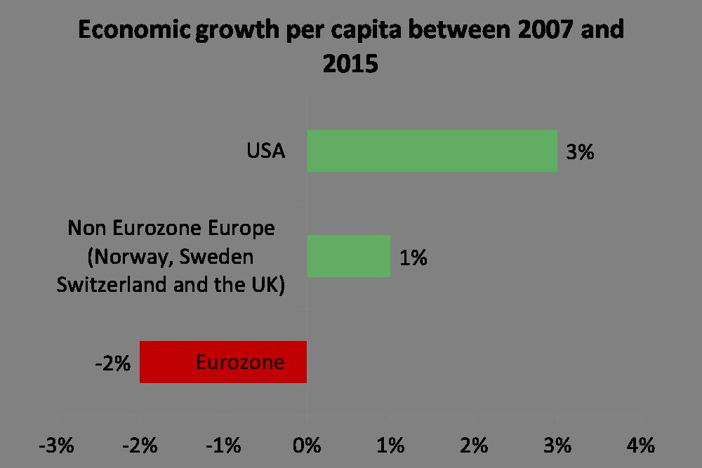 Economic Growth Chart 2007-2015