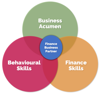 Finance Business Partnering Model