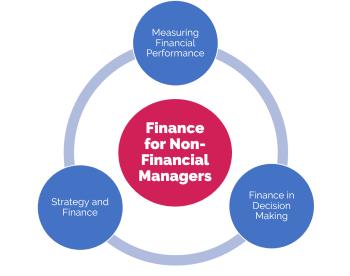 MTP Financial Awareness Model