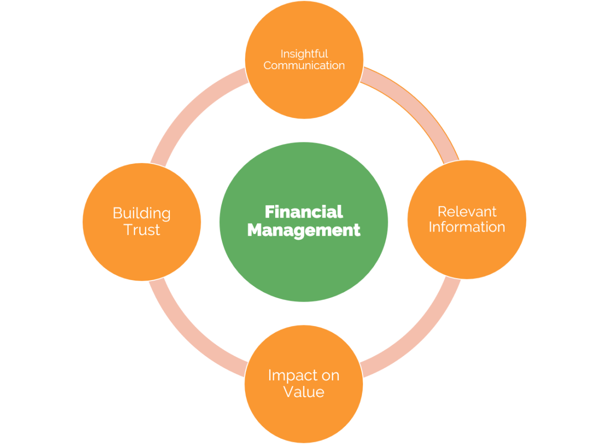 Finance for non Finacial Managers model