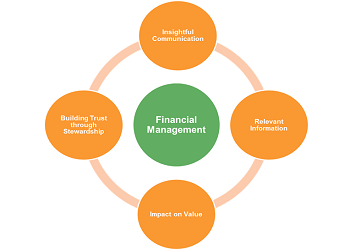 MTP Financial Management Model