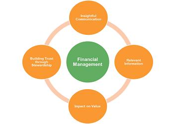 MTP Financial Management Model
