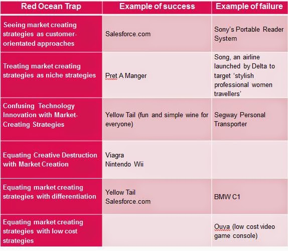 Red Ocean Traps Mtp